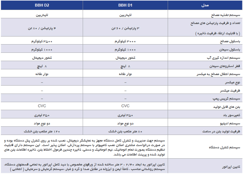 فهرست مدل های بچینگ BBH D شرکت کوپال پولاد