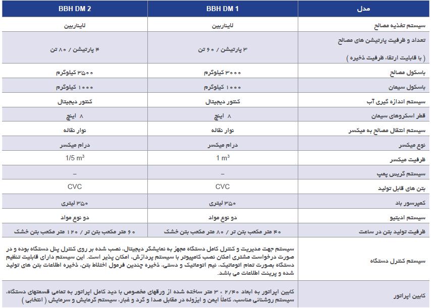 فهرست مدل های بچینگ BBH DM شرکت کوپال پولاد