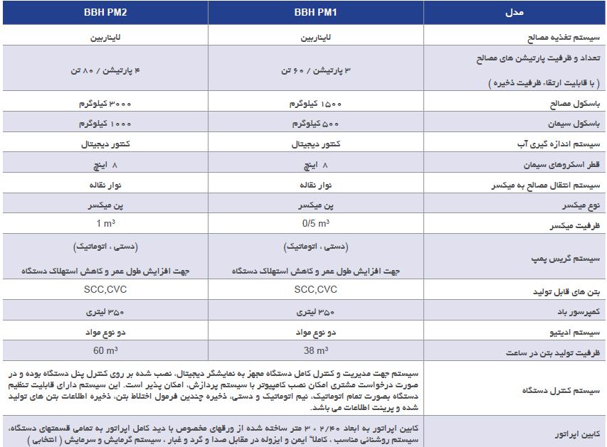 فهرست مدل های بچینگ BBH PM شرکت کوپال پولاد