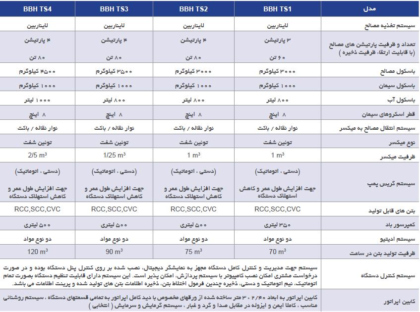 فهرست مدل های بچینگ BBH TS شرکت کوپال پولاد