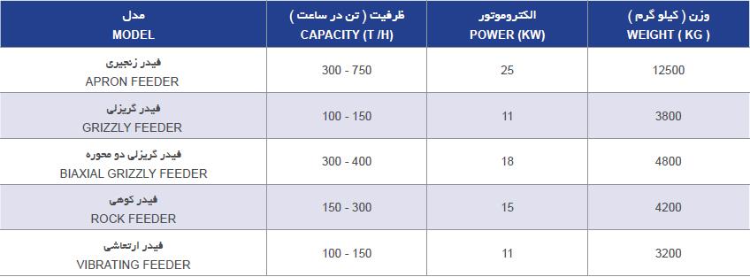 فهرست مدل های سنگ شکن فیدر شرکت کوپال پولاد